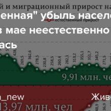 Анализ смертности в России за 2020 год